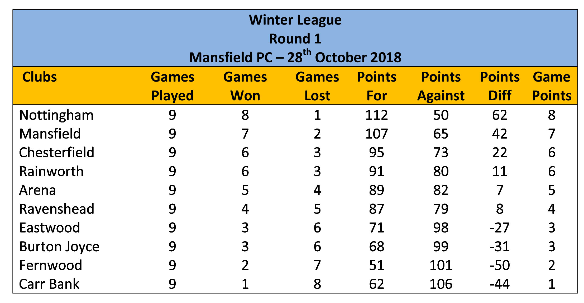 Winter-League-Results-Table---Round-1-1.jpg